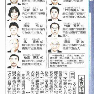 穴倉陽子1606票、6位で当選