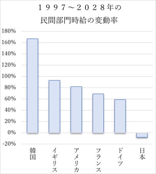 民間部門時給の変動率のグラフ